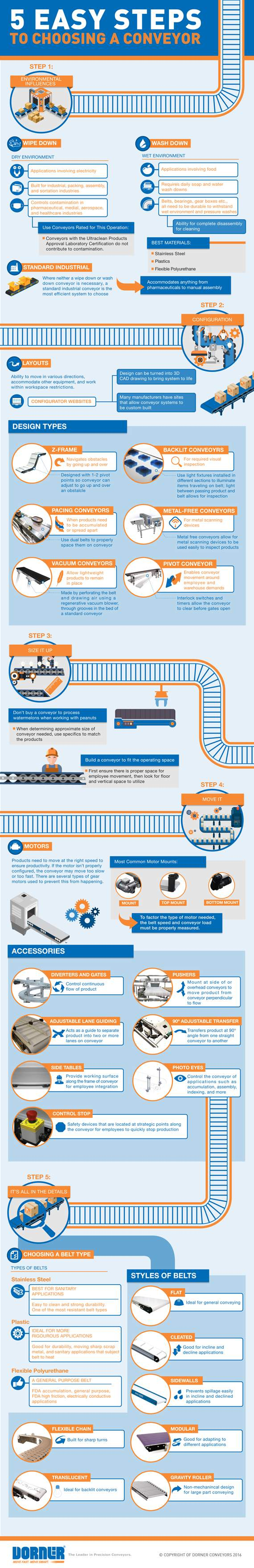 Steps to Choosing a Conveyor
