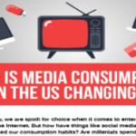 How is Media Consumption in the US Changing?