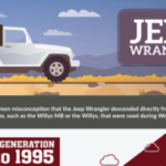 History of the Jeep Wrangler