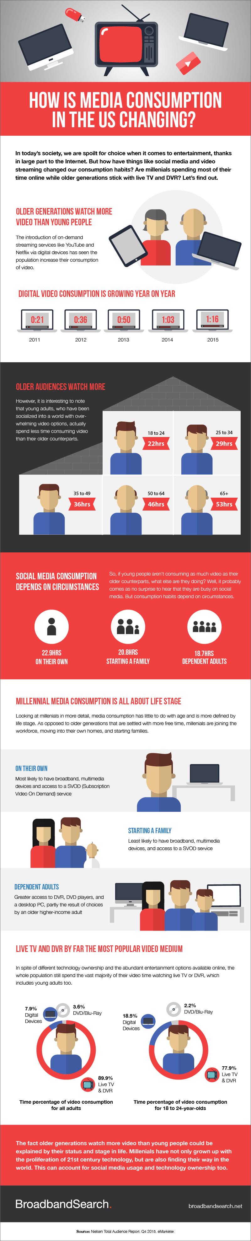 media-consumption-habits