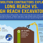 Demolition Contractors Explain Long Reach vs. High Reach Excavators