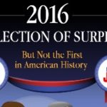 2016: An Election of Surprises