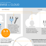 Enterprise Storage Options: On-Premise vs. Cloud