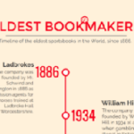 Oldest Bookmakers