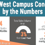 Condo Values Near the University of Texas Austin