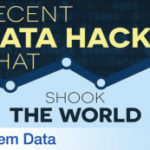 Recent Data Hacks that Shook the World
