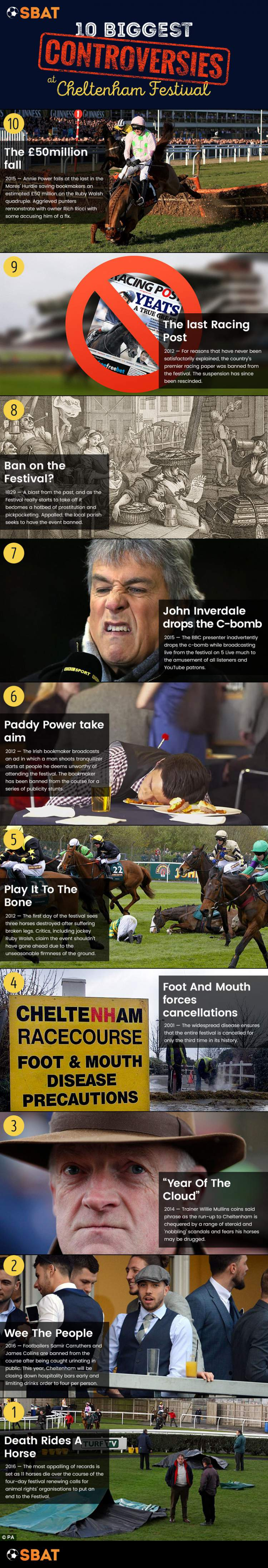 controversies-at-cheltenham-festival