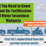 All You Need to Know about De-Tariffication of Motor Insurance