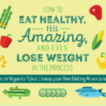 3 Questions to Consider when Analyzing Diet Options