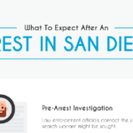 What to Expect After an Arrest in San Diego