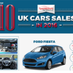 UK Car Sales in 2016 – Top 10