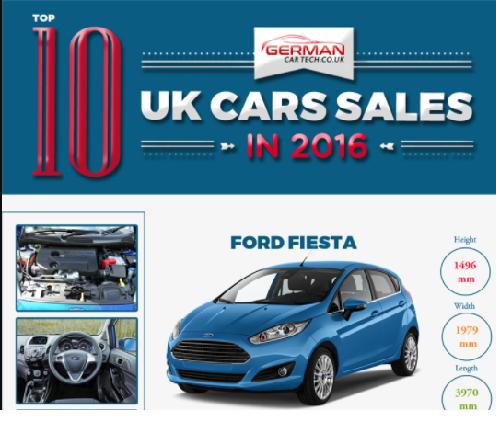 uk car sales in 2016 top 10 infographics race. Black Bedroom Furniture Sets. Home Design Ideas