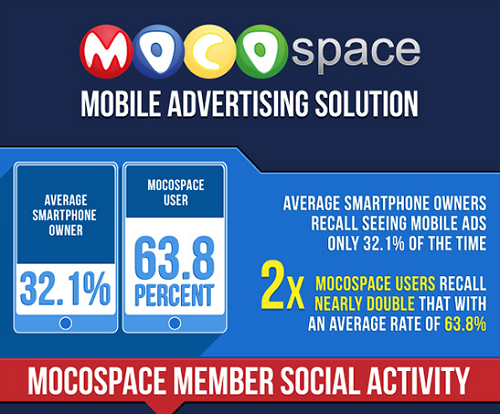 MocoSpace Mobile Advertising Solution | Infographics Race