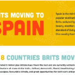 Moving to Spain – Regions, Reasons & Quirky Facts