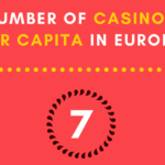 The Highest Number Of Casinos Per Capita In Europe, Republic Of Macedonia Up Top