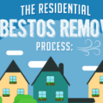 The Residential Asbestos Removal Process: An Infographic