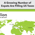 Record Numbers of Expats are Choosing to File US Taxes