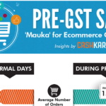 How Pre-GST Sales Fared For E-commerce Companies Insights by CashKaro