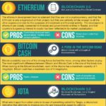 7 Altcoins That Can Replace Bitcoin as Mainstream Cryptocurrency