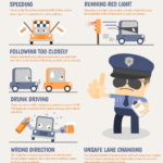 The Most Common Traffic Violations