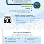 Why Start a Business in Tennessee? [Infographic]