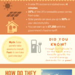 The History of Solar Panels – Infographic