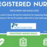 Registered Nurse Wages Guide