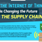 How the Internet of Things is Changing the Future of the Supply Chain (Infographic)