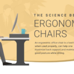 Relationship between ergonomic chair and organisation productivity.