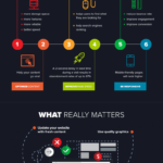 How to Improve Website Traffic (Infographic)