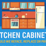 Kitchen Cabinets – Should We Reface, Replace or Paint? (Infographic)