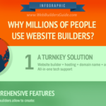 Why Millions of People Use Website Builders?