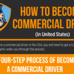 How to Become a Commercial Driver?
