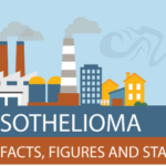 The Facts, Figures & Statistics of Mesothelioma