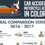 Car Accidents vs. Motorcycle Accidents in Colorado