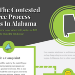 Alabama Divorce Process: Contested & Uncontested