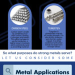 Top Five Strongest Metals and Their Properties