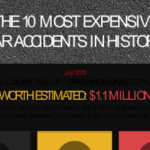 The 10 Most Expensive Car Accidents in History