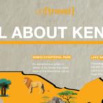 Think Safari, Think Kenya!