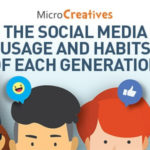 The Social Media Habits and Usage of Each Generation