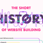 The Short History of Website Building