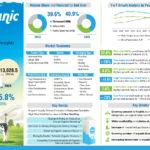 Organic Milk Market-Infographic