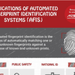 Infographic: Applications of AFIS