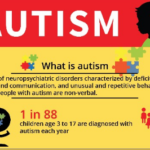 What is Autism? Type, facts & stats about autism