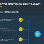 Why Everyone Talks About Laravel