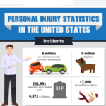 Personal Injury Statistics in the United States: Infographic