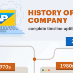 History of SAP Company – Complete Timeline Up till 2018