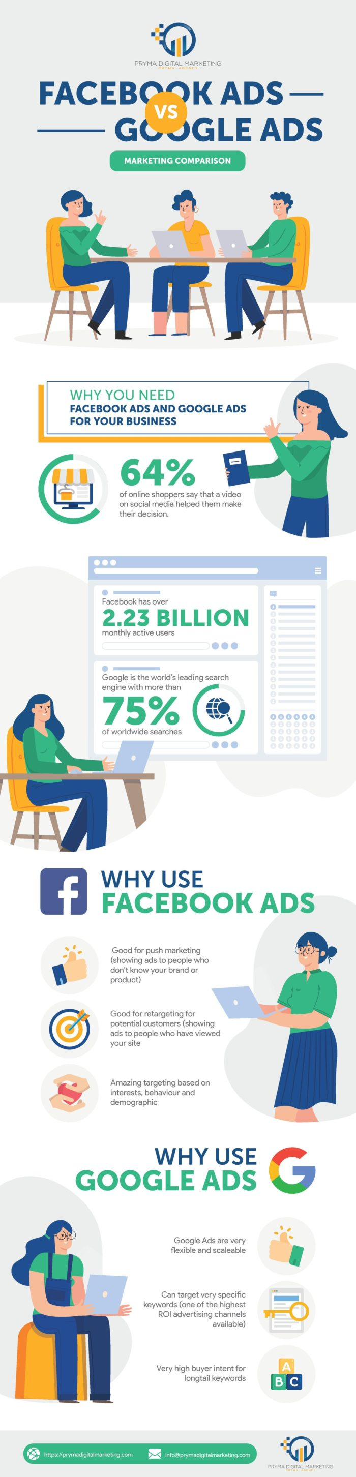Facebook Ads Vs. Google Ads