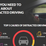 The Reasons Why Drivers Are Distracted