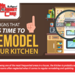 Signs that It's time to Remodel your Kitchen